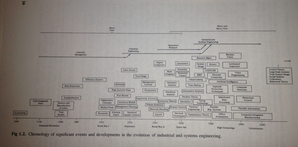 Chronology of significant events and developments in the evolution of industrial and systems engineering